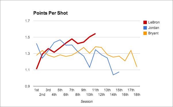 Points-Per-Shot-LBJ-MJ