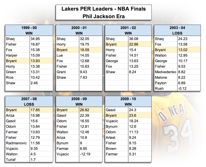 Lakers-Finals-PER