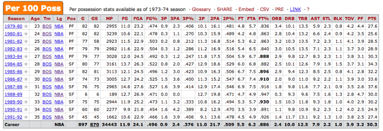 Larry Bird Per 100 Poss