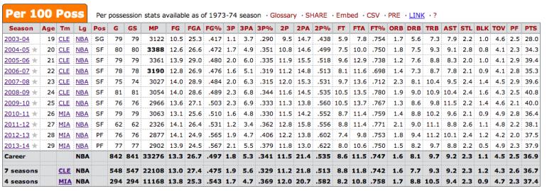 LeBron James Per 100 Poss
