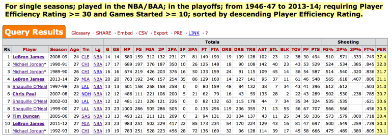 LeBron-Playoff-PER