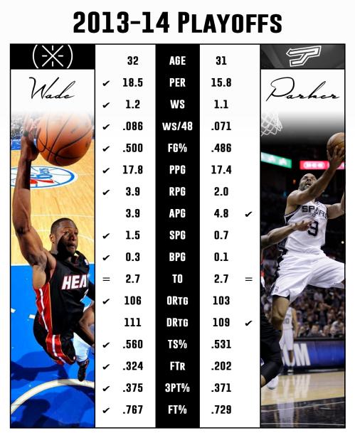 Wade-Parker-Playoffs