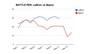LeBron-vs-Baylor