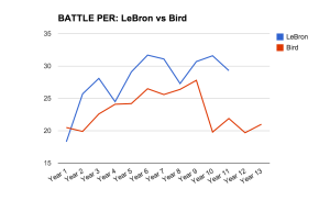 LeBron-vs-Bird