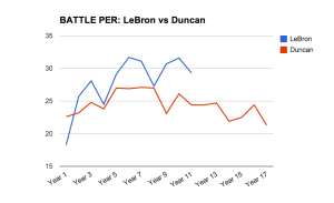 LeBron-vs-Duncan