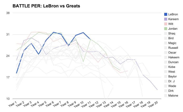 LeBron-vs-Greats