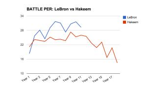 LeBron-vs-Hakeem