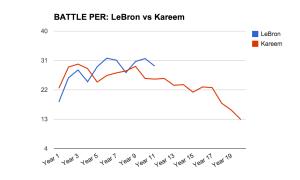 LeBron-vs-Kareem