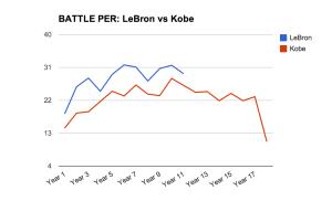 LeBron-vs-Kobe