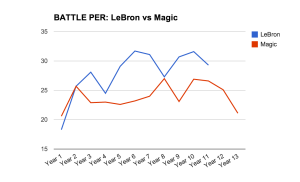 LeBron-vs-Magic