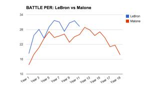 LeBron-vs-Malone