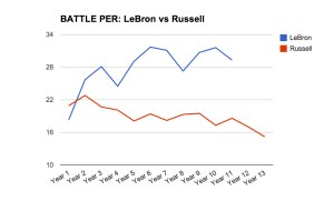 LeBron-vs-Russell