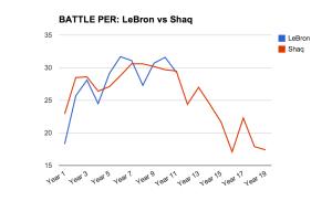 LeBron-vs-Shaq