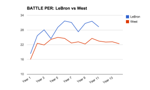 LeBron-vs-West